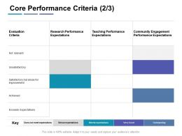 Core Performance Criteria Expectations Ppt Powerpoint Presentation Infographic Template