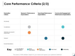 Core Performance Criteria Research Performance Ppt Powerpoint Presentation Gallery Mockup