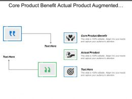 Core Product Benefit Actual Product Augmented Product Availability Workbench