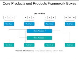 Core Products End Products Framework Boxes