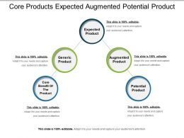Core Products Expected Augmented Potential Product