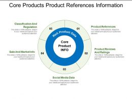 Core Products Product References Information