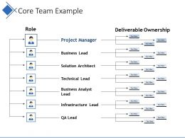 Core Team Example Ppt Sample Presentations