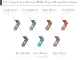 Core Values Analysis Business Model Diagram Presentation Visuals