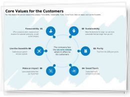 Core Values For The Customers Ppt Powerpoint Presentation Visual Aids Infographic Template