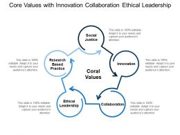Core Values With Innovation Collaboration Ethical Leadership
