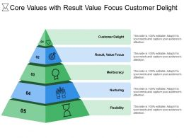 Core Values With Result Value Focus Customer Delight