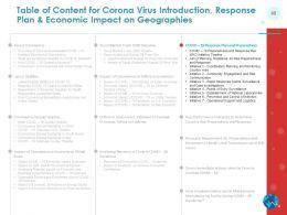 Coronavirus Covid19 Introduction Response Plan Economic Impact On Geographies
