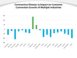 Coronavirus Disease 19 Impact On Customer Conversion Growth Of Multiple Industries