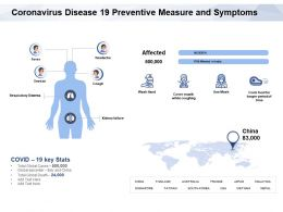 Coronavirus Disease 19 Preventive Measure And Symptoms