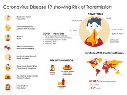Coronavirus Disease 19 Showing Risk Of Transmission