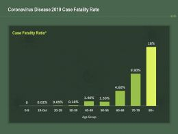 Coronavirus Disease 2019 Case Fatality Rate Ppt Powerpoint Presentation Inspiration Samples