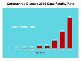Coronavirus Disease 2019 Case Fatality Rate