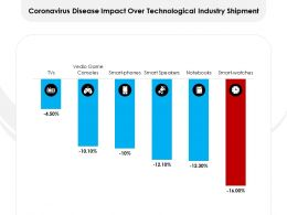 Coronavirus Disease Impact Over Technological Industry Shipment