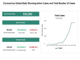 Coronavirus Global Stats Showing Active Cases And Total Number Of Cases