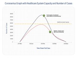 Coronavirus Graph With Healthcare System Capacity And Number Of Cases