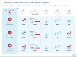 Coronavirus Impact Assessment On Healthcare Industry Coronavirus Impact Assessment Mitigation Strategies Ppt Tips