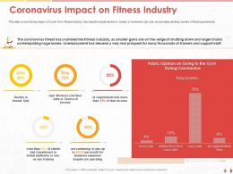 Coronavirus Impact On Fitness Industry Despite Ppt Powerpoint Presentation Infographics Slides