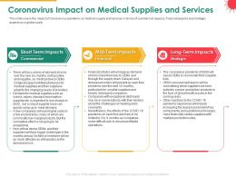 Coronavirus Impact On Medical Supplies And Services Commercial Powerpoint Presentation Outfit