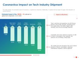 Coronavirus Impact On Tech Industry Shipment Ppt Powerpoint Presentation Outfit