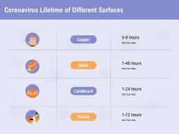 Coronavirus Lifetime Of Different Surfaces Cardboard Ppt Powerpoint Presentation Outline Skills
