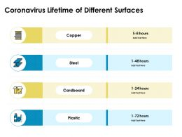 Coronavirus Lifetime Of Different Surfaces