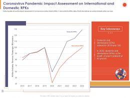 Coronavirus Pandemic Impact Assessment On International And Domestic RPKs Indexed Ppt Slides