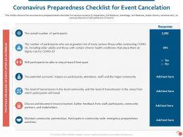 Coronavirus Preparedness Checklist For Event Cancelation Ppt Outline