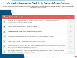 Coronavirus Preparedness Checklist For Events Before An Outbreak Ppt Layouts