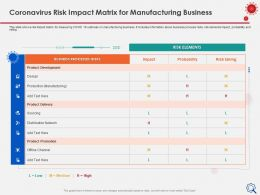Coronavirus Risk Impact Matrix For Manufacturing Business Distribution Ppt Guide