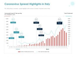 Coronavirus Spread Highlights In Italy Ppt Powerpoint Presentation Infographics Ideas
