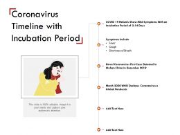 Coronavirus Timeline With Incubation Period