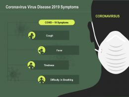 Coronavirus Virus Disease 2019 Symptoms Ppt Powerpoint Presentation Summary Icon