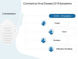 Coronavirus Virus Disease 2019 Symptoms