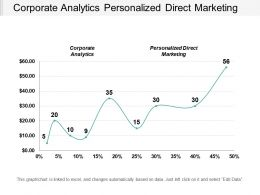 Corporate Analytics Personalized Direct Marketing Financial Performance Work Management Cpb