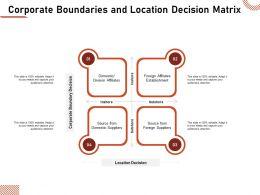 Corporate Boundaries And Location Decision Matrix Affiliates Ppt Summary