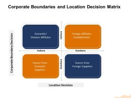 Corporate Boundaries And Location Decision Matrix Outshore Ppt Powerpoint Presentation File Mockup