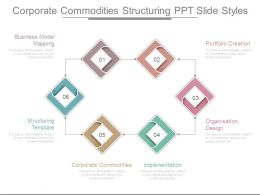 Corporate Commodities Structuring Ppt Slide Styles