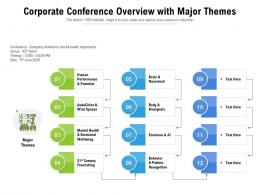 Corporate Conference Overview With Major Themes