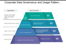 Corporate Data Governance And Usage Pattern Pyramid