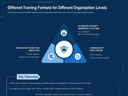 Corporate Data Security Awareness Different Training Formats For Different Organization Levels Ppt Clipart
