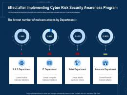 Corporate Data Security Awareness Effect After Implementing Cyber Risk Security Awareness Program Ppt Tips