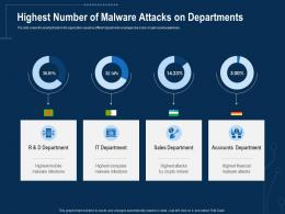 Corporate Data Security Awareness Highest Number Of Malware Attacks On Departments Ppt Graphics