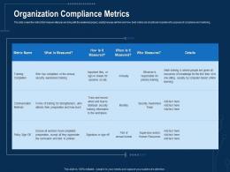 Corporate Data Security Awareness Organization Compliance Metrics Ppt Powerpoint Layout
