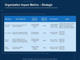 Corporate Data Security Awareness Organization Impact Metrics Strategic Ppt Powerpoint Images