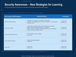 Corporate Data Security Awareness Security Awareness New Strategies For Learning Ppt Elements