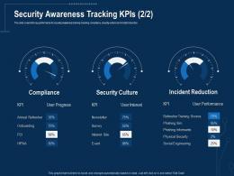 Corporate Data Security Awareness Security Awareness Tracking Kpis Culture Ppt Visual Aids
