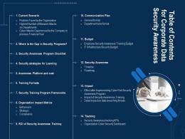 Corporate Data Security Awareness Table Of Contents For Corporate Data Security Awareness Ppt Grid