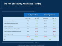 Corporate Data Security Awareness The ROI Of Security Awareness Training Ppt Powerpoint Graphics