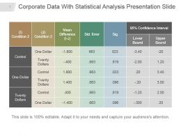 Corporate Data With Statistical Analysis Presentation Slide